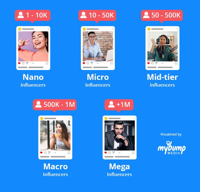 Influencers can be categorized into different tiers depending on their follower count.