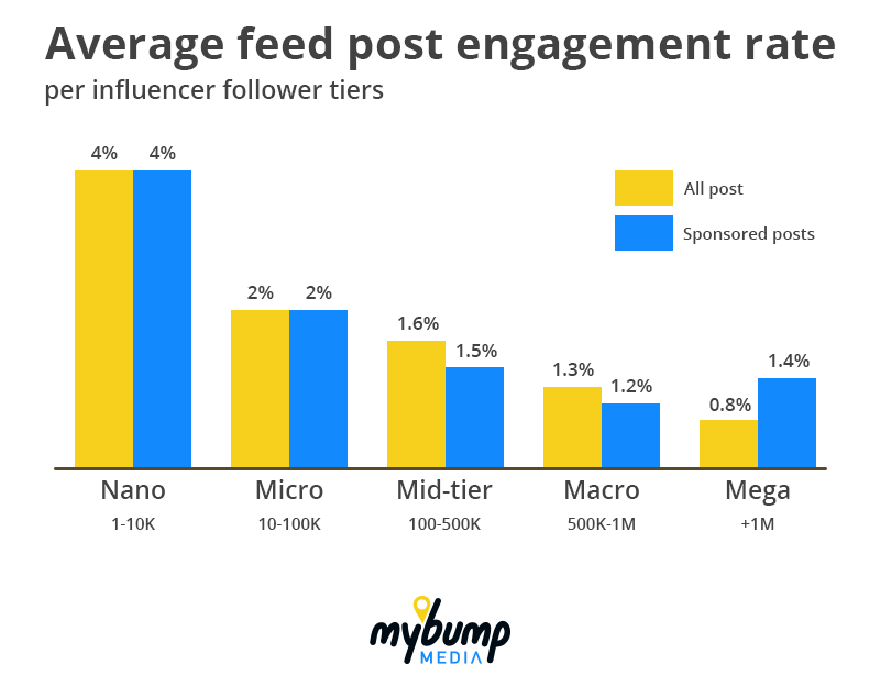 Nano-influencers have higher engagement rates
