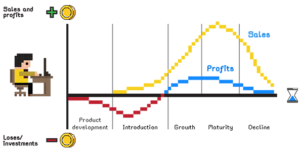 5 Steps to level up marketing graph